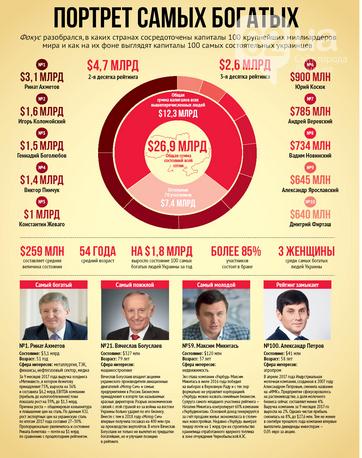 Ахметов вновь возглавил рейтинг самых богатых людей Украины, фото-1