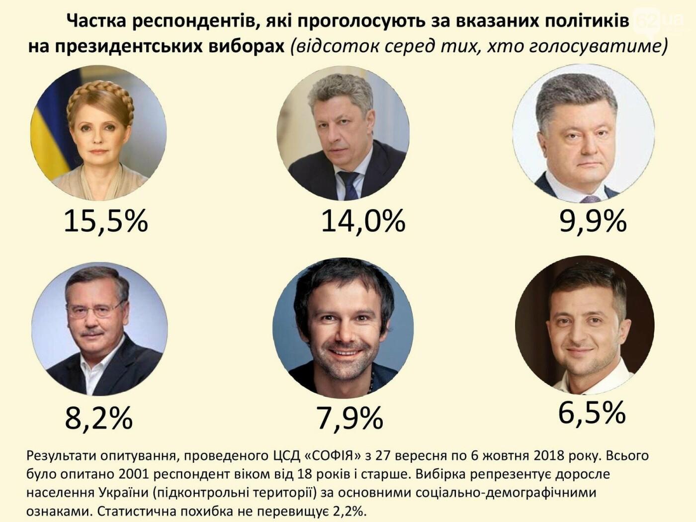 Бойко как единый кандидат от оппозиции проходит во второй тур , фото-2