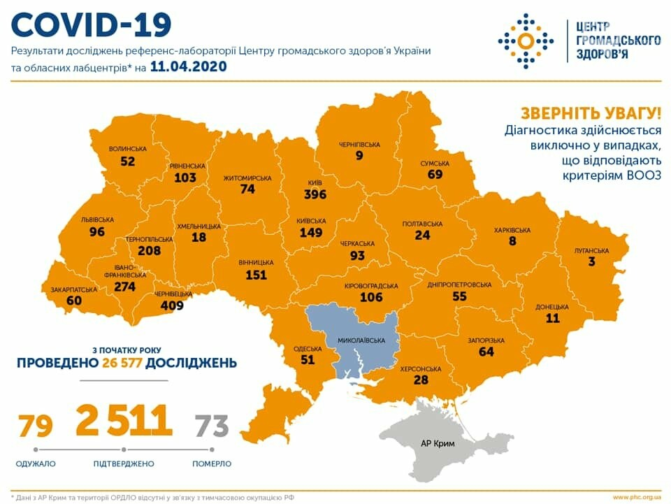 В Украине уже 2511 заболевших коронавирусом: болезнь унесла жизни 73 человек, фото-1