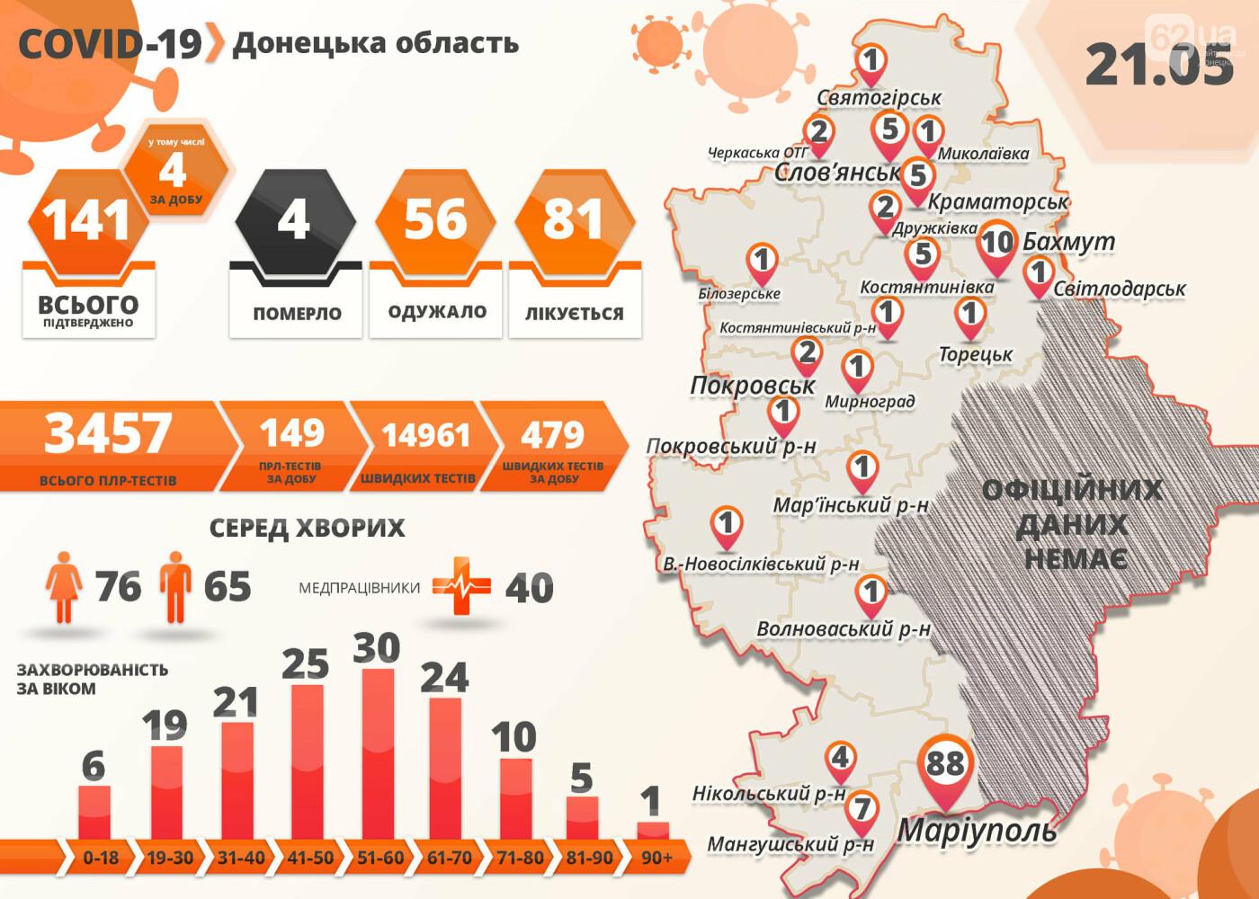 В Донецкой области количество случаев коронавируса выросло до 141, фото-1