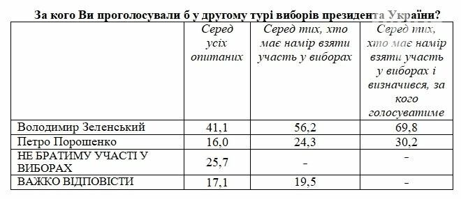 Кто бы стал президентом Украины, если бы выборы прошли сегодня (СОЦОПРОС), фото-2