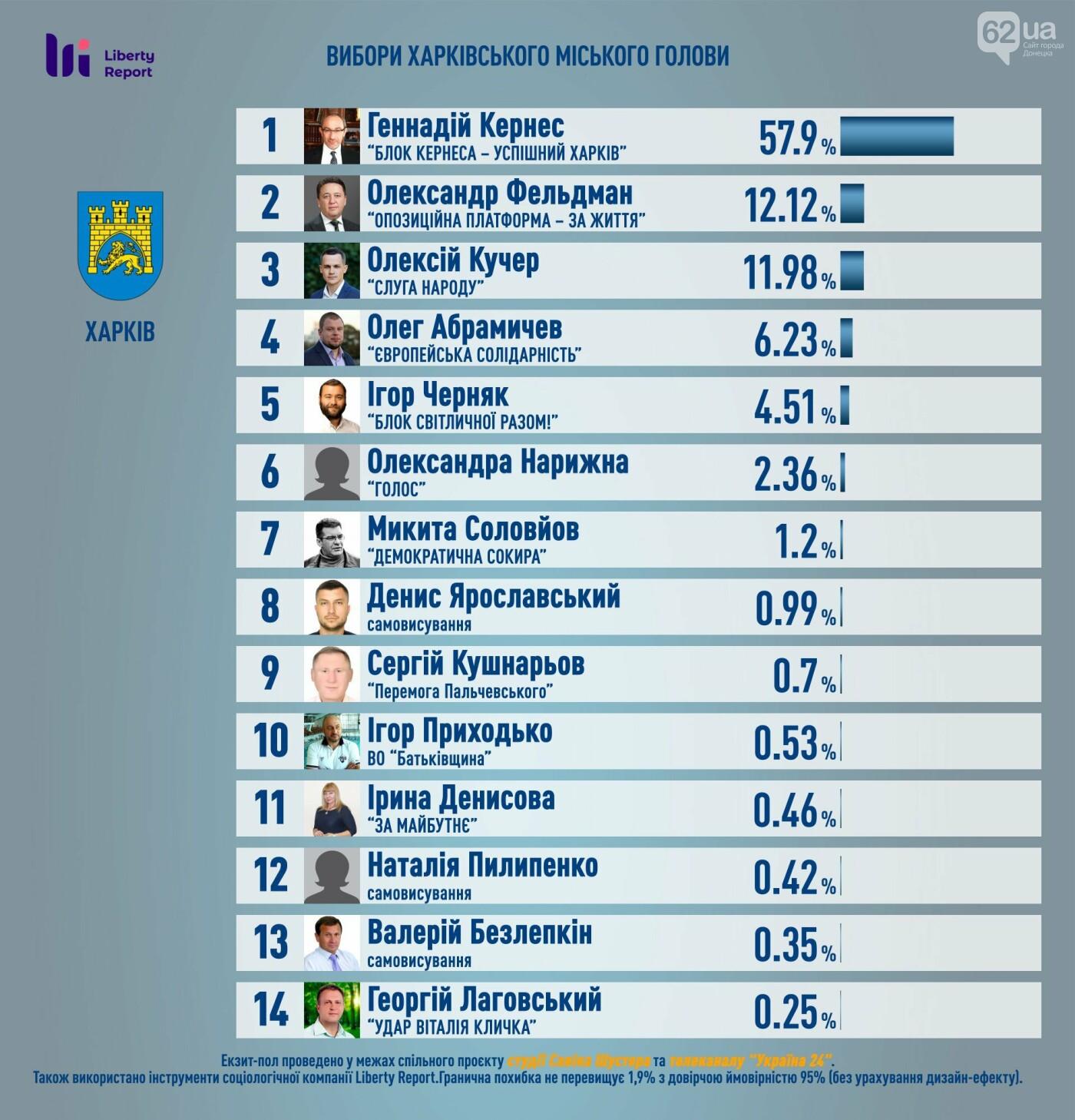 Стали известны первые результаты экзит-полов на выборах мэров и в горсоветы крупнейших городов Украины, фото-2