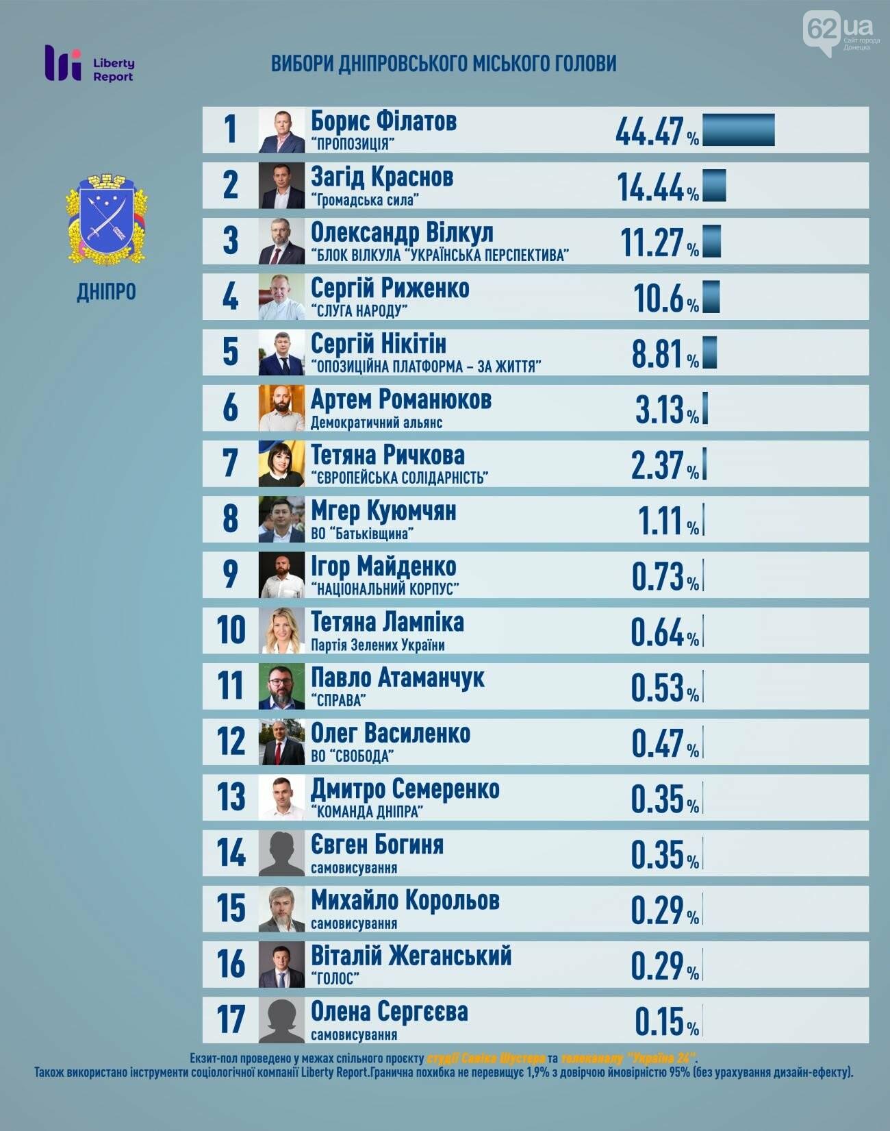Стали известны первые результаты экзит-полов на выборах мэров и в горсоветы крупнейших городов Украины, фото-4