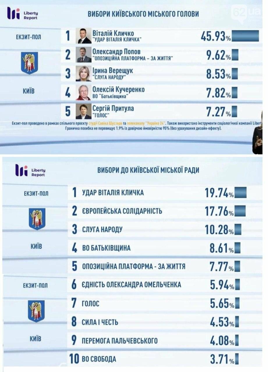 Стали известны первые результаты экзит-полов на выборах мэров и в горсоветы крупнейших городов Украины, фото-1