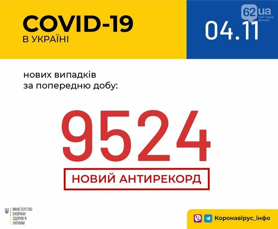 Новый антирекорд - в Украине за сутки 9524 новых случаев коронавируса, фото-1