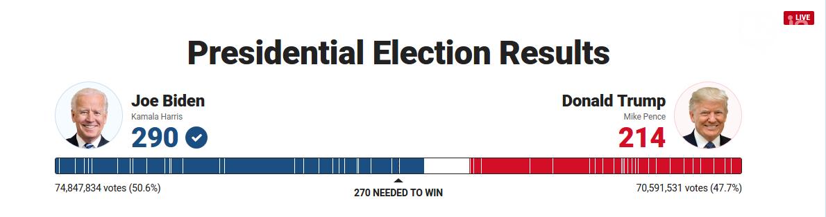 Байден победил на президентских выборах в США, фото-2