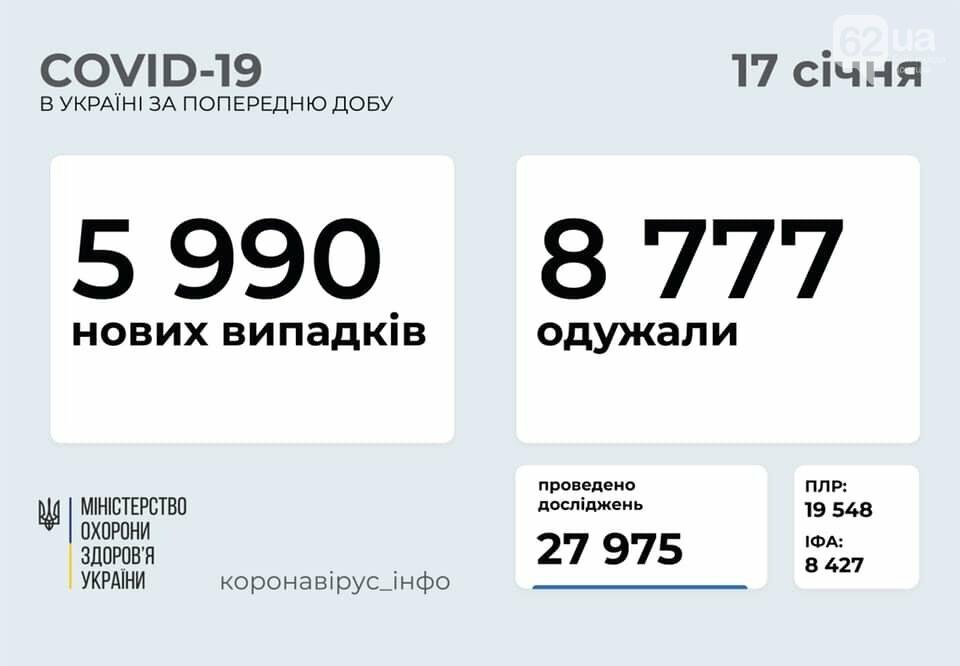 В Украине 5990 новых случаев коронавируса, болезнь за сутки унесла жизни 116 человек, фото-1