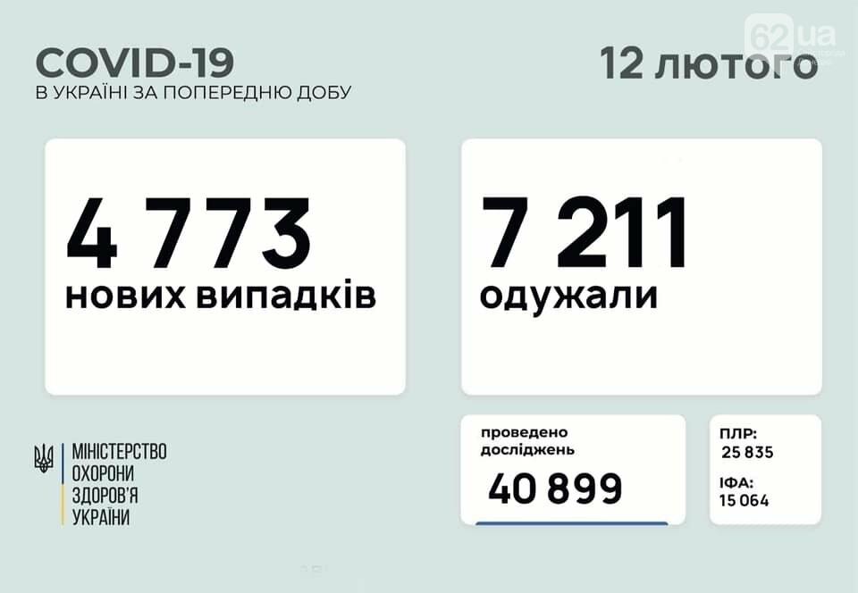 В Украине 4773 новых случаев коронавируса, болезнь за сутки унесла жизни 116 человек, фото-1