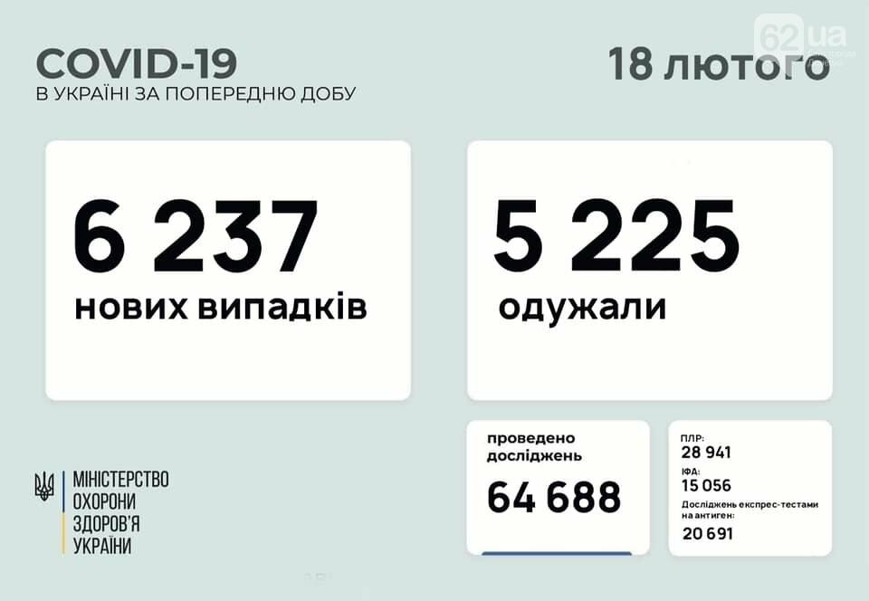 В Украине 6237 новых случаев коронавируса, болезнь за сутки унесла жизни 163 человек, фото-1