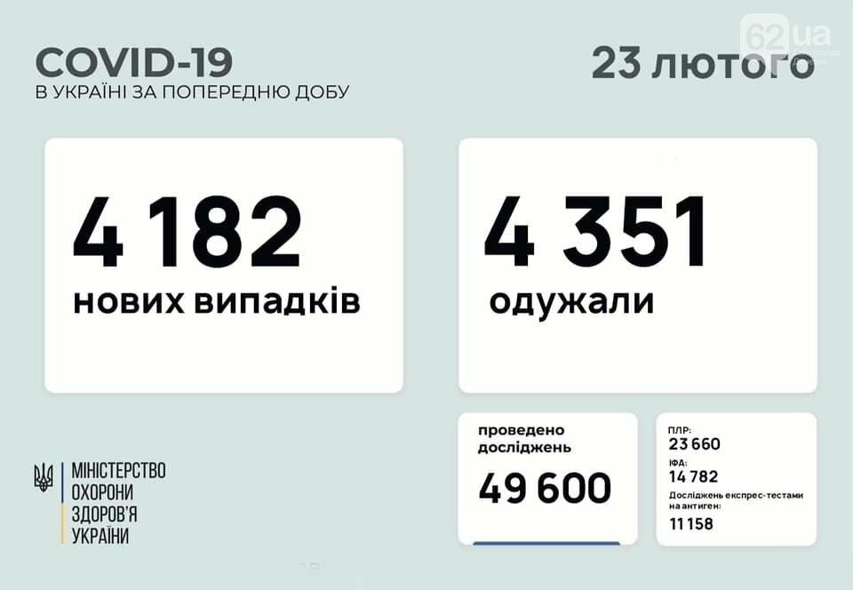 В Украине 4182 новых случаев коронавируса, болезнь за сутки унесла жизни 153 человек, фото-1