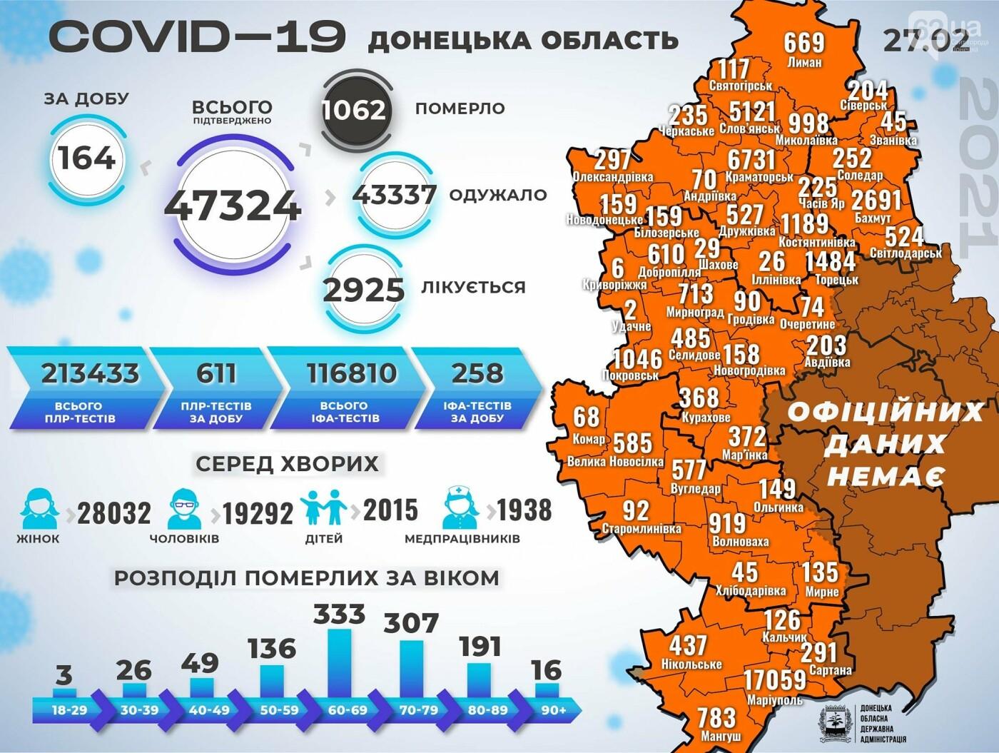 В Донецкой области 164 новых случая коронавируса, фото-1