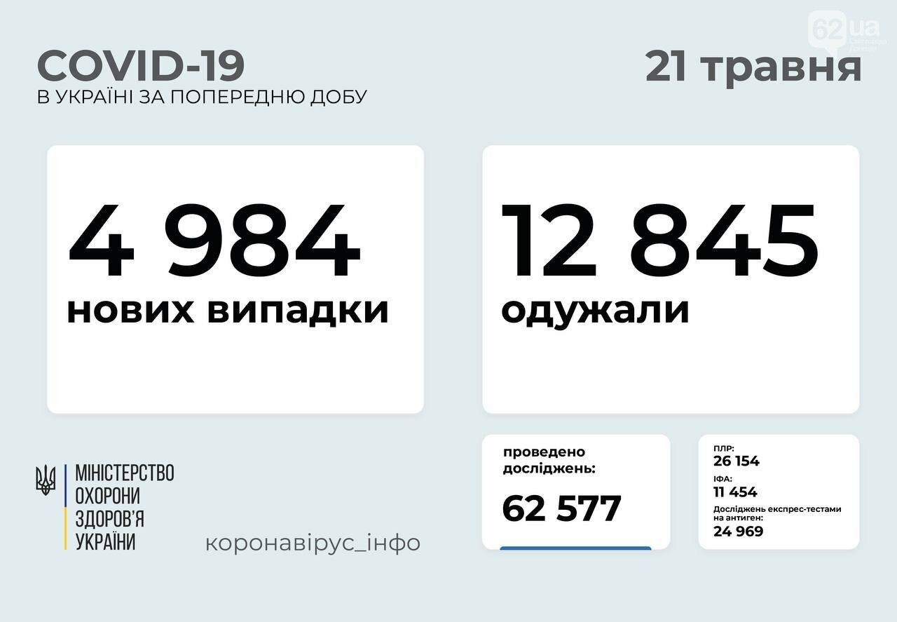 В Украине 4984 новых случая коронавируса, фото-1