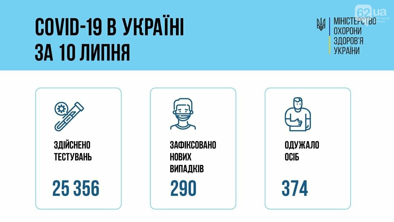 В Украине 290 новых случаев коронавируса, болезнь за сутки унесла жизни 5 человек, фото-1