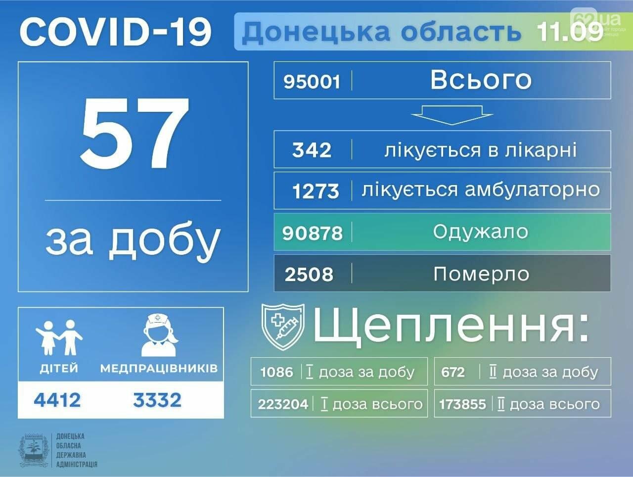 В Донецкой области 57 новых случаев коронавируса, фото-1