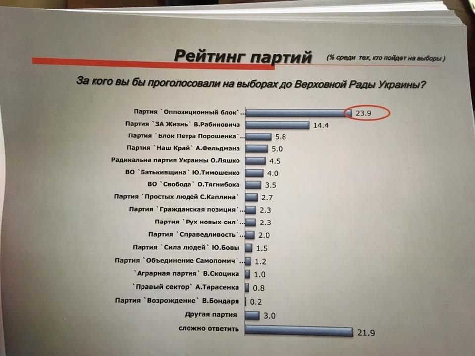 В Донецкой области вырос рейтинг проукраинских партий (СОЦОПРОС), фото-1