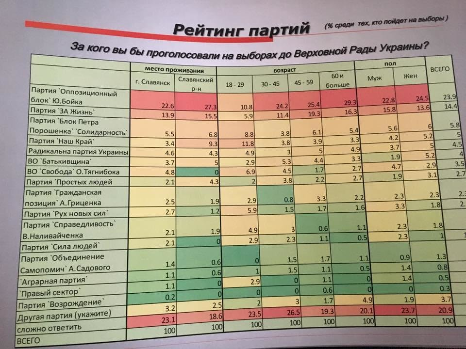 В Донецкой области вырос рейтинг проукраинских партий (СОЦОПРОС), фото-2