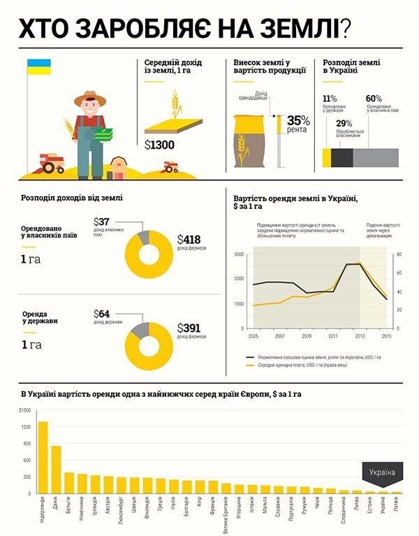 Земля необетованная, или Как манипуляторы-нардепы оставляют украинцев без денег, фото-1