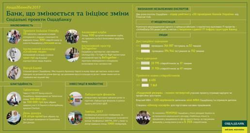 Ощадбанк подтвердил статус самого сберегательного банка Украины, фото-5