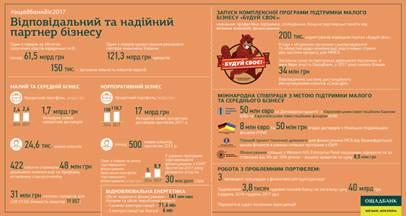 Ощадбанк подтвердил статус самого сберегательного банка Украины, фото-4
