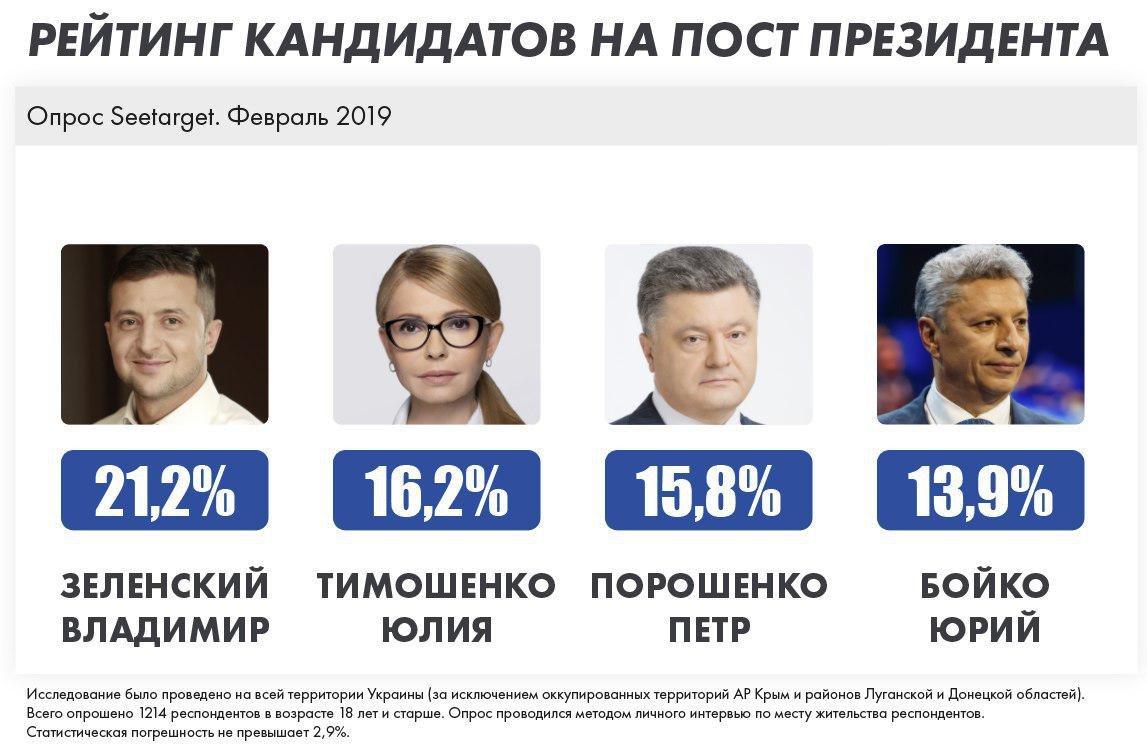 Зеленский, Тимошенко, Порошенко, Бойко лидируют в президентском рейтинге среди избирателей, которые определились и будут голосовать, - опрос, фото-1