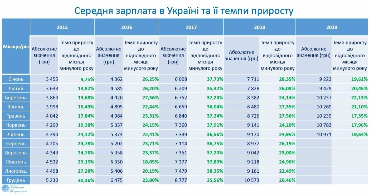Средняя зарплата в Украине достигла уровня в 431 доллар, фото-1