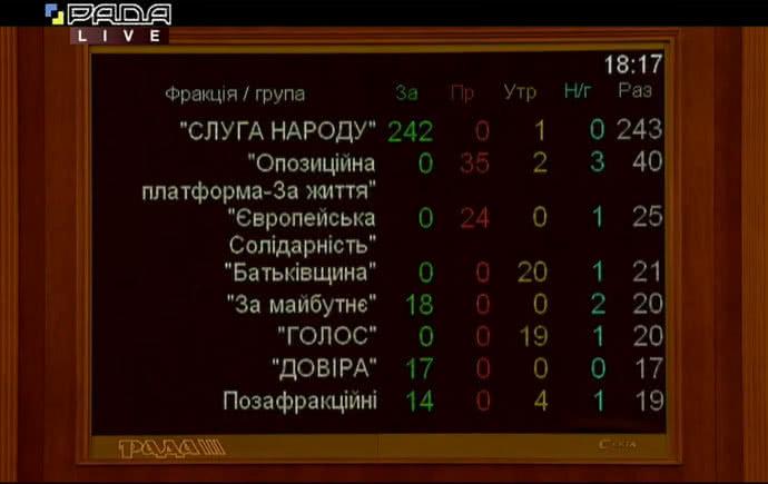 Рада назначила Шмыгаля новым премьер-министром Украины, фото-1