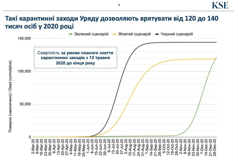 Виктор Ляшко: Преждевременная отмена карантина обойдется Украине в 140 тысяч смертей, фото-2