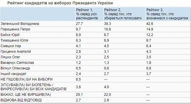 Кто бы стал президентом Украины, если выборы прошли сегодня: свежие данные соцопроса, фото-1