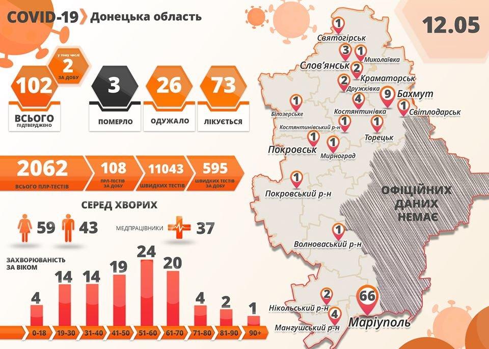 В Донецкой области количество заболевших коронавирусом выросло до 102, фото-1