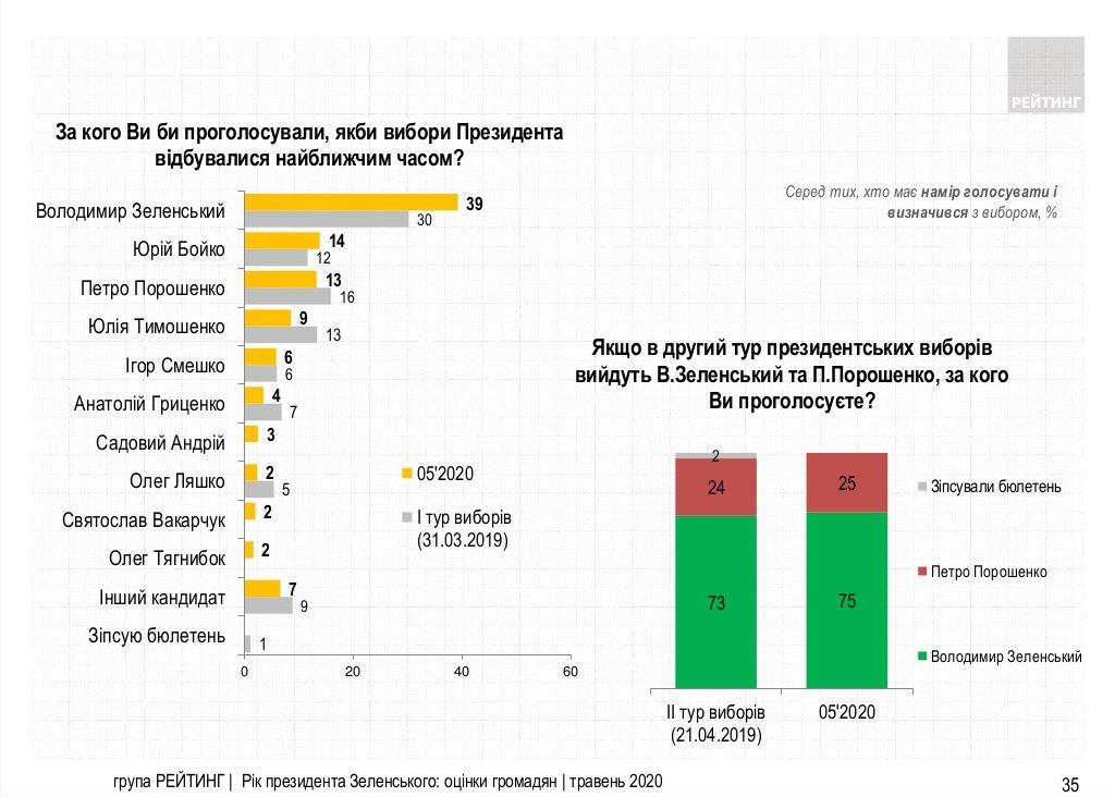 Кто бы стал президентом Украины, если бы выборы прошли сегодня (СОЦОПРОС), фото-1