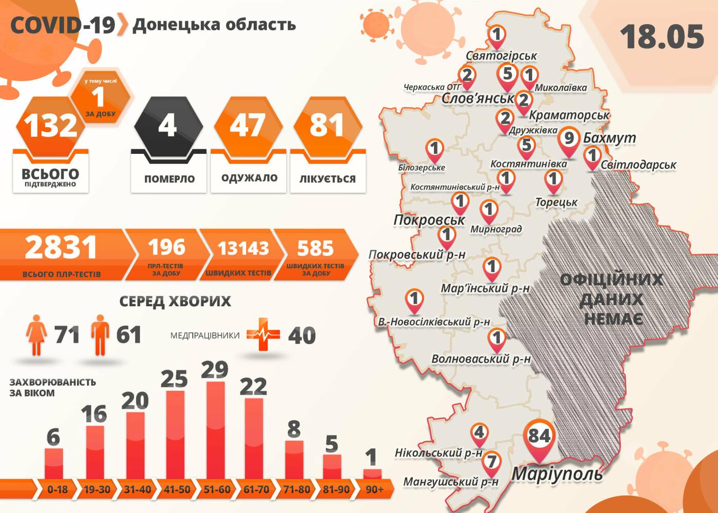 В Донецкой области выявлено 132 случая коронавируса, фото-1