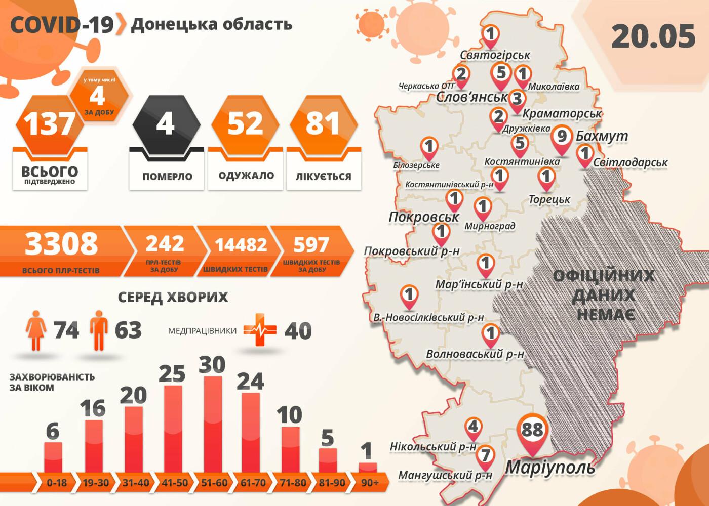 В Донецкой области количество подтвержденных случаев коронавируса выросло до 137, фото-1