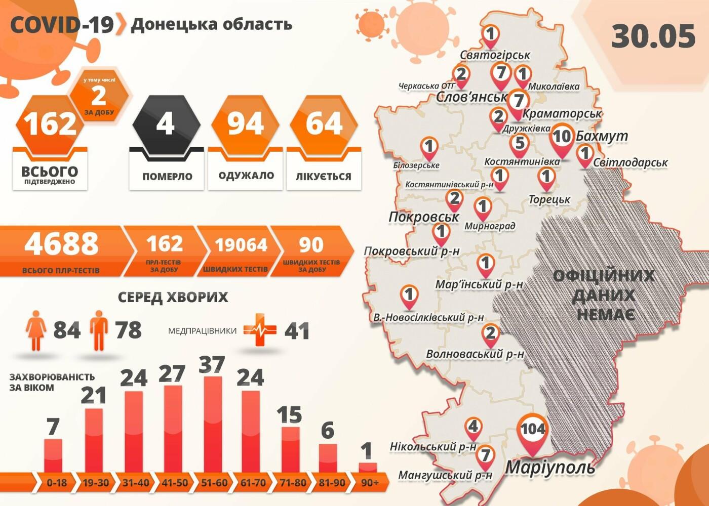 В Донецкой области количество случаев коронавируса выросло до 162, фото-1