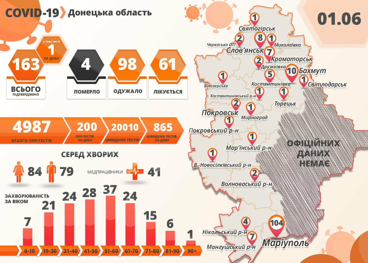 В Донецкой области за сутки зафиксирован только один случай коронавируса, фото-1