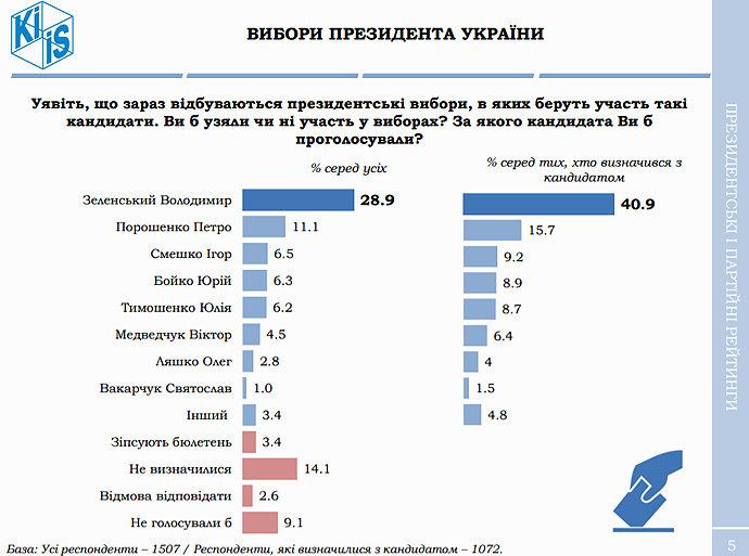 Кто бы стал президентом Украины, если выборы прошли сегодня: новые данные соцопроса, фото-1