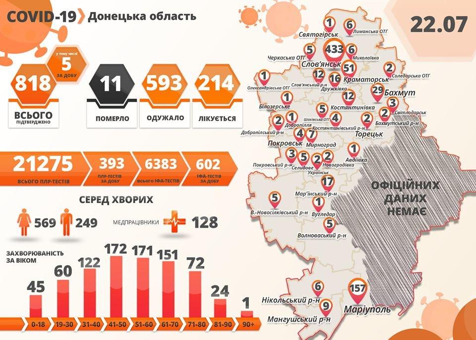 В Донецкой области пять новых случаев коронавируса, фото-1