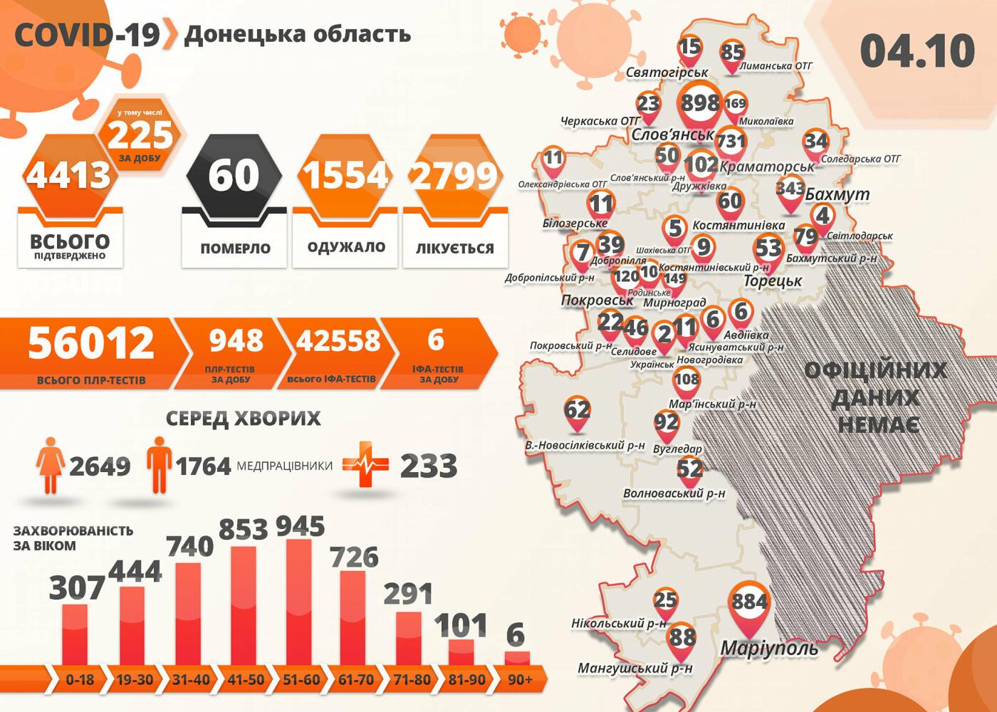 В Донецкой области пять смертей от коронавируса: 225 новых случаев, фото-1