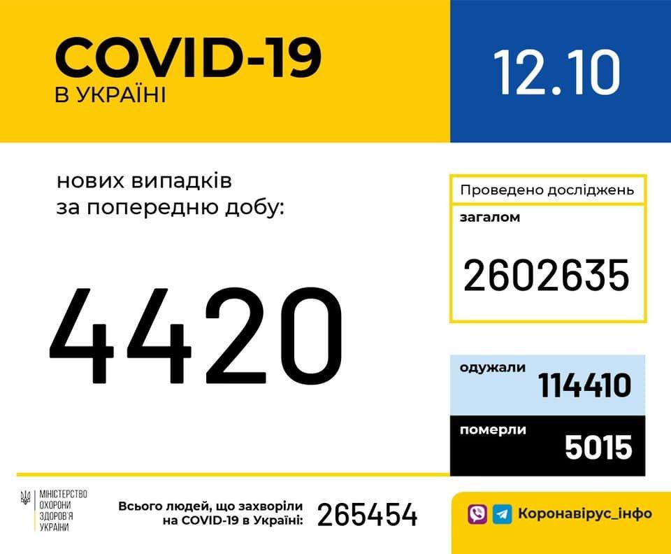 12120925416747099893587664359798686246263080n 5f83ff6113453 - В Украине 4420 новых случаев коронавируса