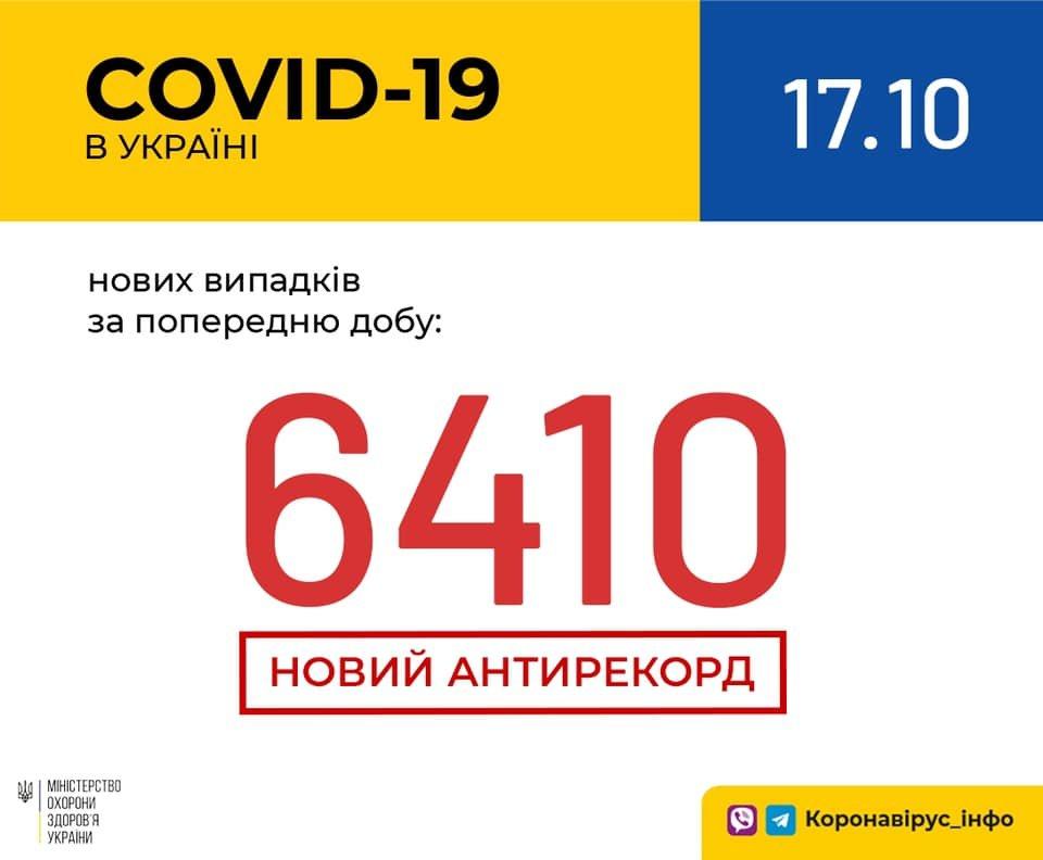 12195859316805923054372016834926816960648268n 5f8abaef3da70 - Новый антирекорд - в Украине за сутки 6410 новых случаев коронавируса