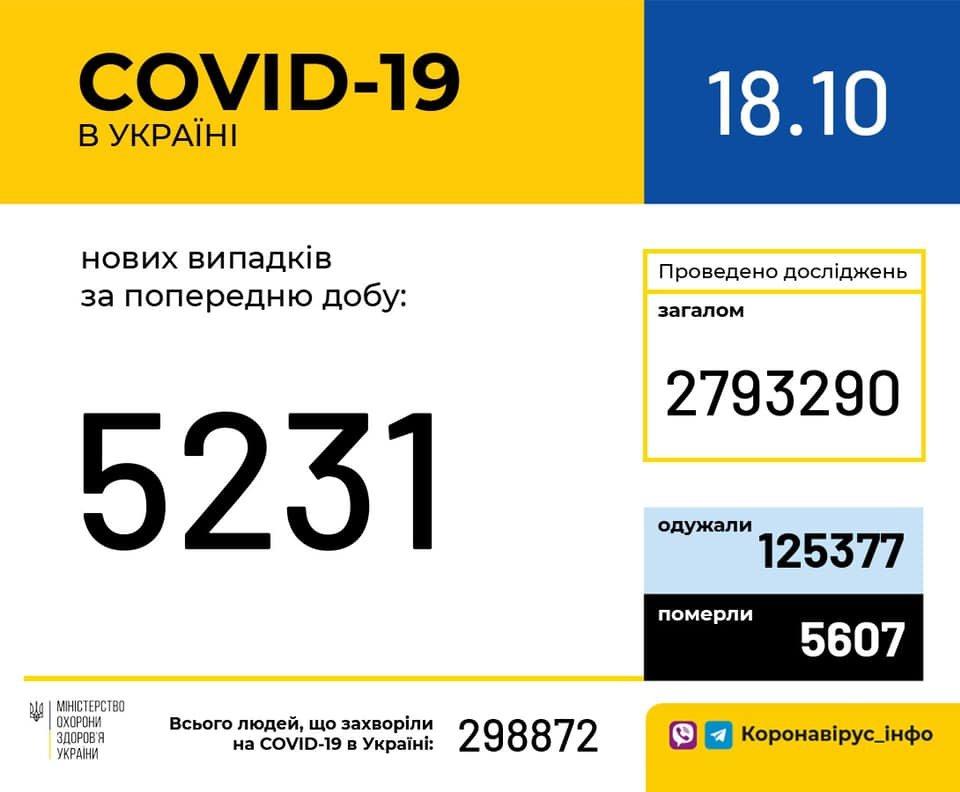 В Украине 5231 случаев коронавируса за сутки, фото-1