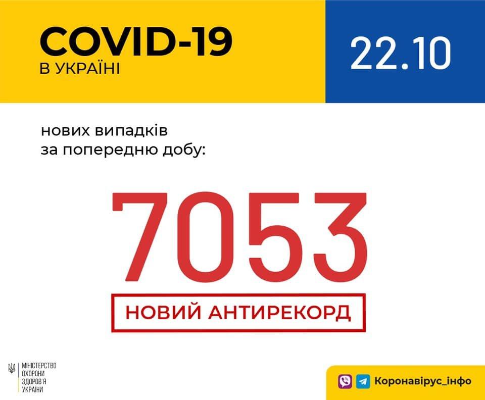 Новый антирекорд - в Украине за сутки 7053 новых случая коронавируса, фото-1