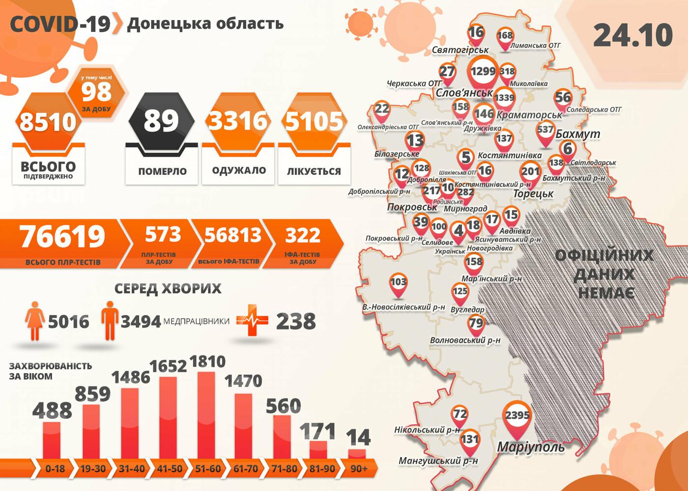 В Донецкой области 98 новых случаев коронавируса, фото-1