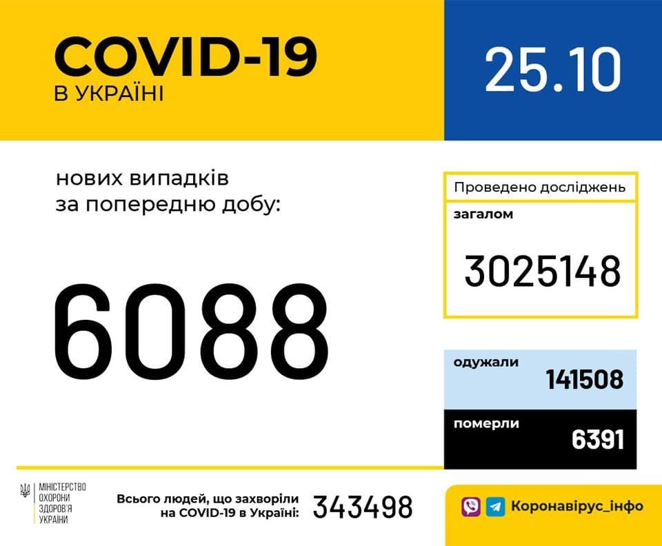 В Украине 6088 новых случаев коронавируса, фото-1