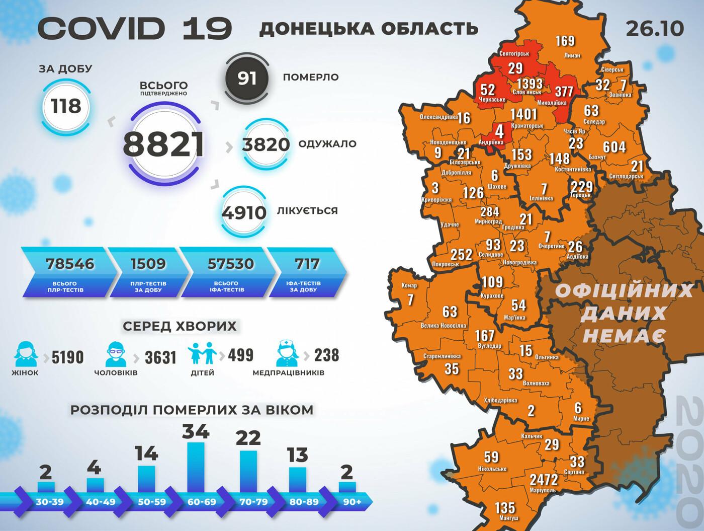 В Донецкой области за сутки 118 новых случаев коронавируса, фото-1