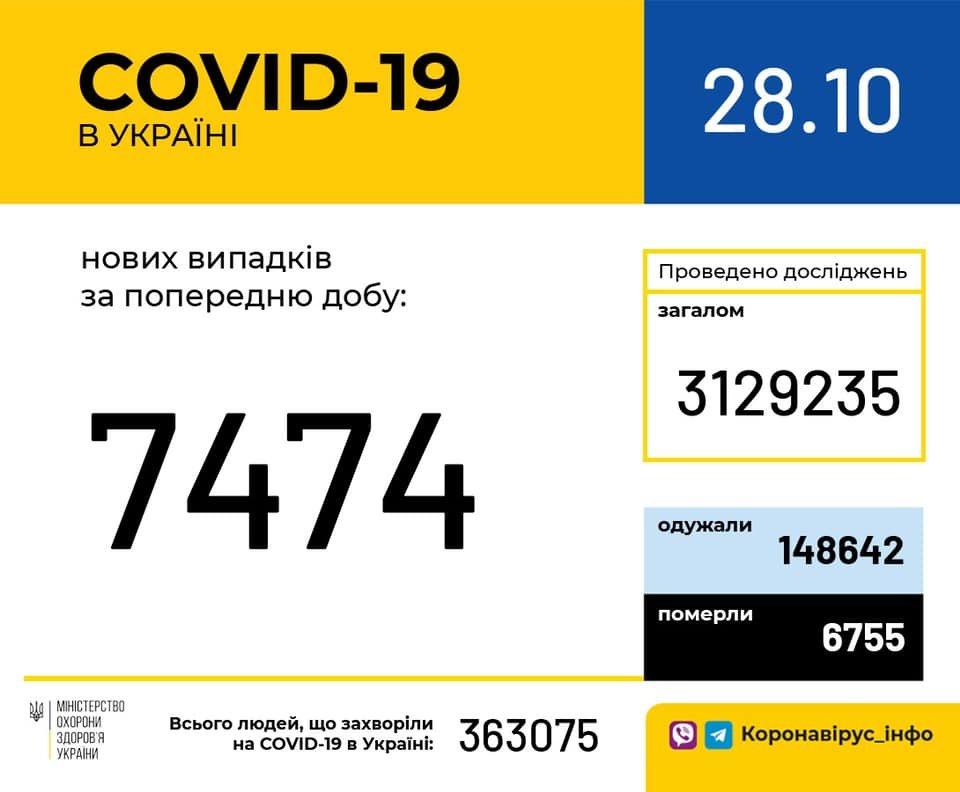В Украине 7474 новых случаев коронавируса, фото-1