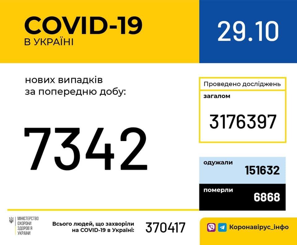 В Украине 7342 новых случая коронавируса, фото-1