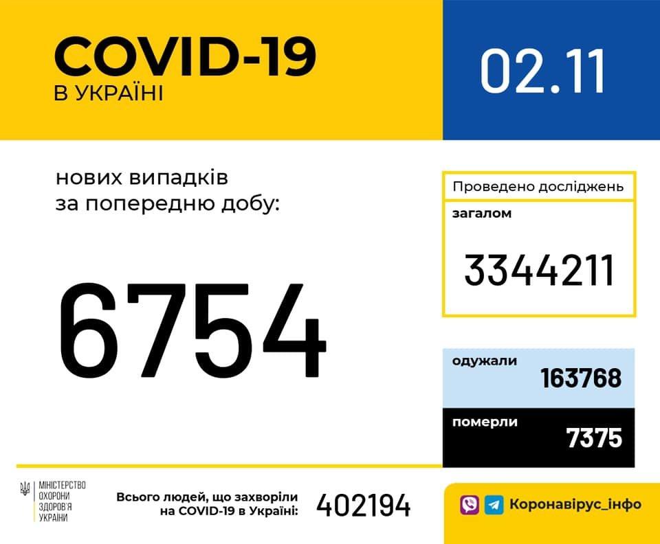 В Украине 6754 новых случаев коронавируса, фото-1