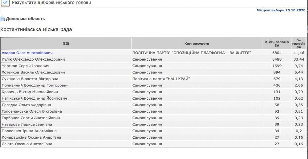 Объявлены официальные результаты выборов в Константиновке, фото-1