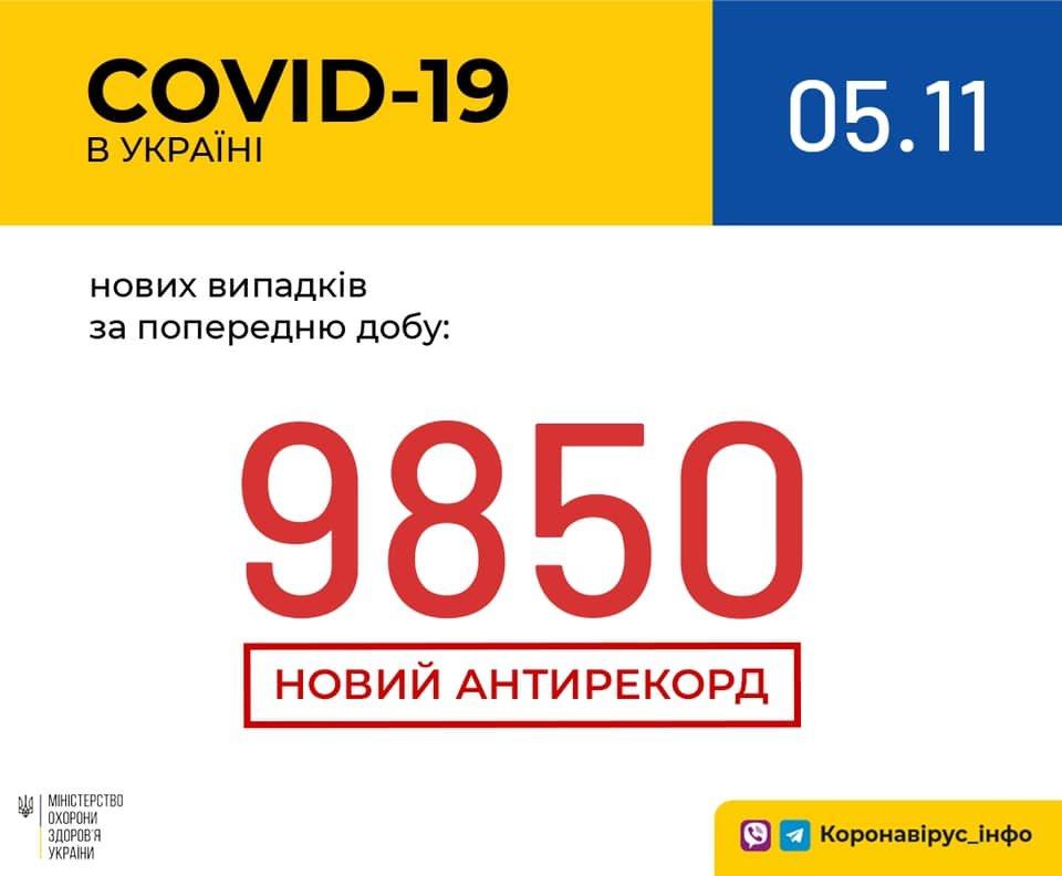 Новый антирекорд - в Украине за сутки 9850 новых случаев коронавируса, фото-1