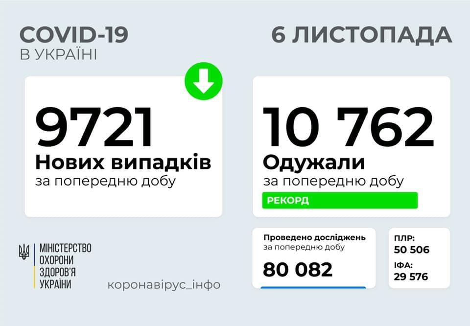 В Украине  9721 новых случаев коронавируса, фото-1